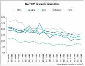 REALTORS® office vacancy graph